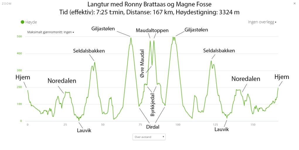 2016-10-23-langtur-med-ronny-og-magne-hoydeprofil
